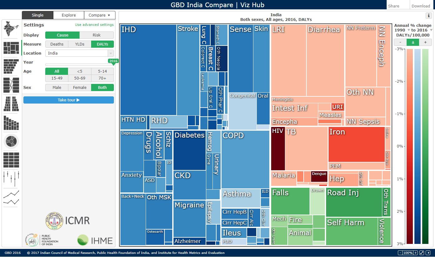 GBD India Compare   Institute for Health Metrics and Evaluation