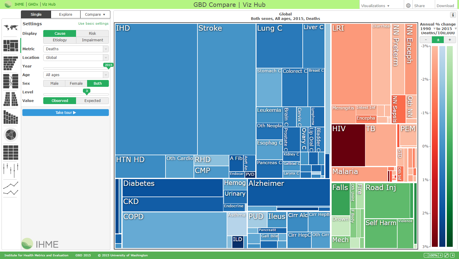 GBD Compare   Institute for Health Metrics and Evaluation