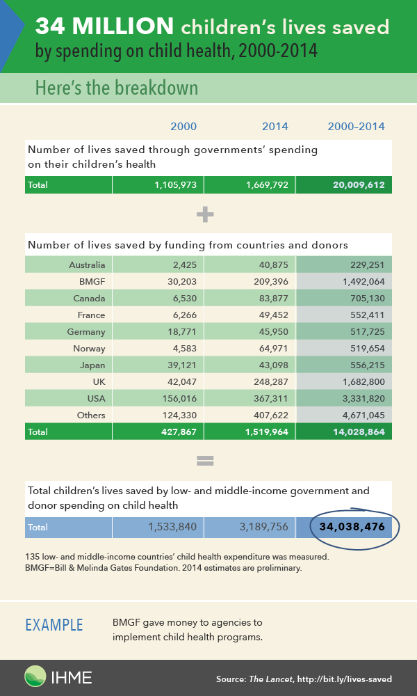 Number of lives saved by funding from countries and donors