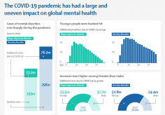 Infographic: The COVID-19 pandemic has had a large and uneven impact on global mental health